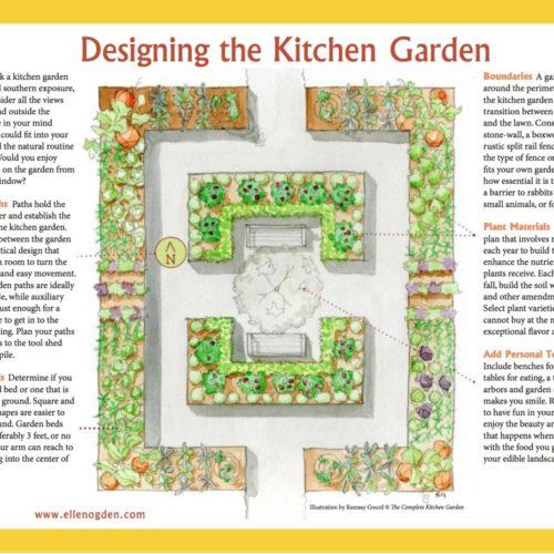 Designing the Kitchen Garden